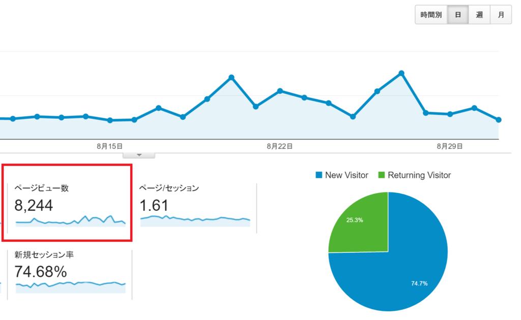 やっぱりブログ運営は甘くなかった。3ヶ月目のブログの運営報告